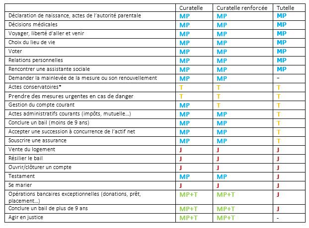 liste des actes accomplis par le tuteur ou le curateur